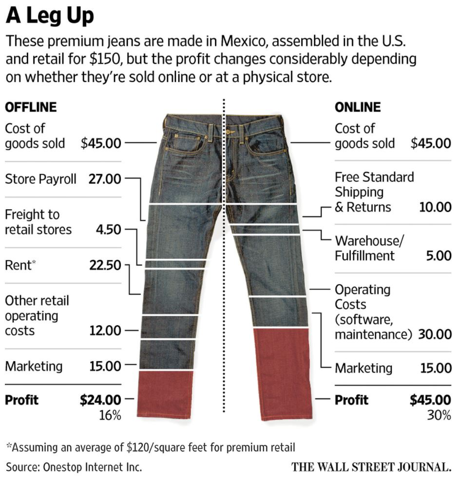 A leg up: Chart shows how selling retail online is more profitable than brick and mortar sales